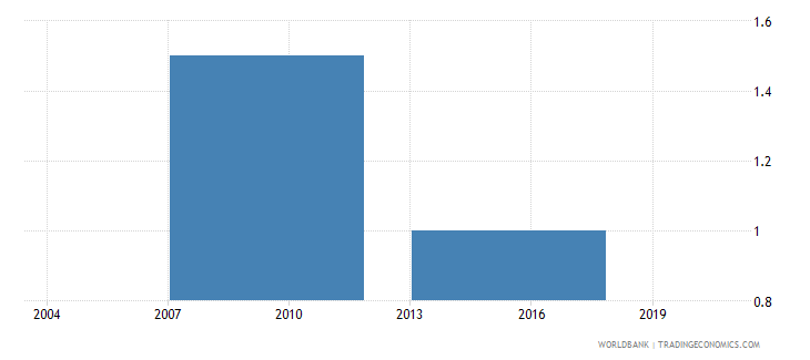 philippines number of visits or required meetings with tax officials wb data