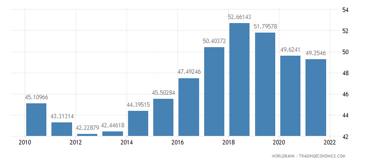 philippines official exchange rate lcu per us dollar period average wb data