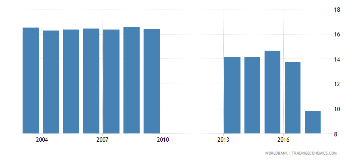 philippines over age students primary percent of enrollment wb data