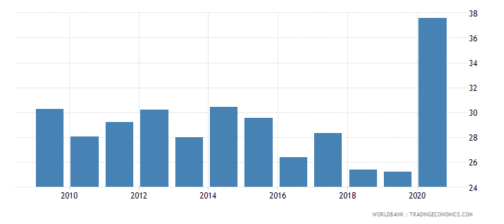 philippines part time employment total percent of total employment wb data