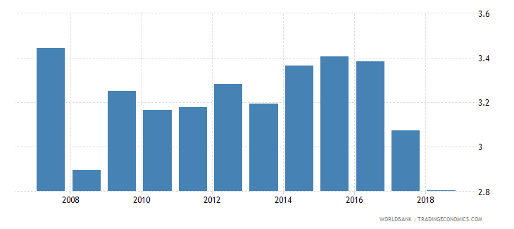 philippines pension fund assets to gdp percent wb data