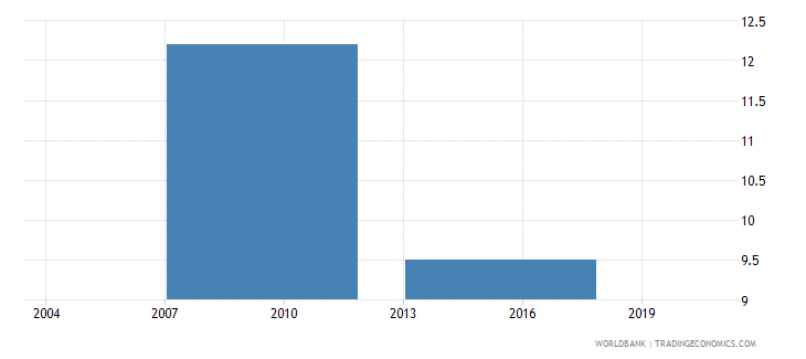 philippines percent of firms exporting directly or indirectly at least 1percent of sales wb data
