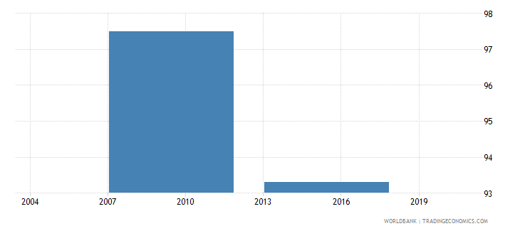 philippines percent of firms formally registered when they started operations in the country wb data