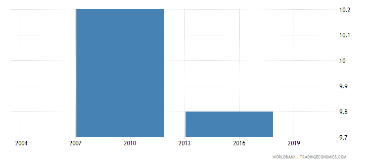 philippines percent of firms identifying customs and trade regulations as a major constraint wb data