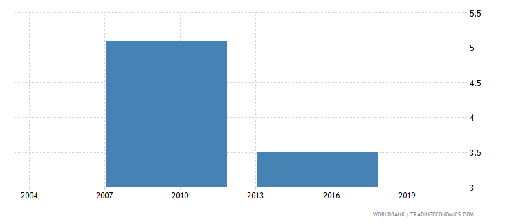 philippines percent of firms identifying labor regulations as a major constraint wb data