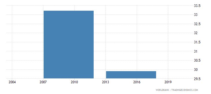 philippines percent of firms with a bank loan line of credit wb data