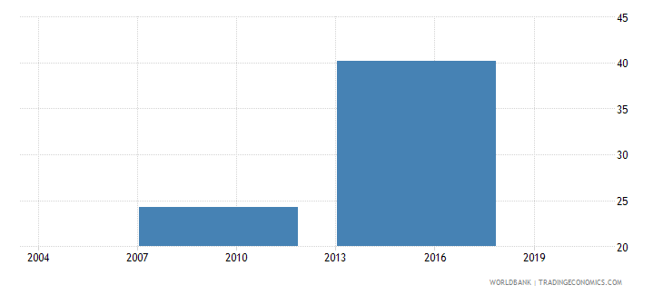 philippines percent of firms with legal status of sole proprietorship wb data