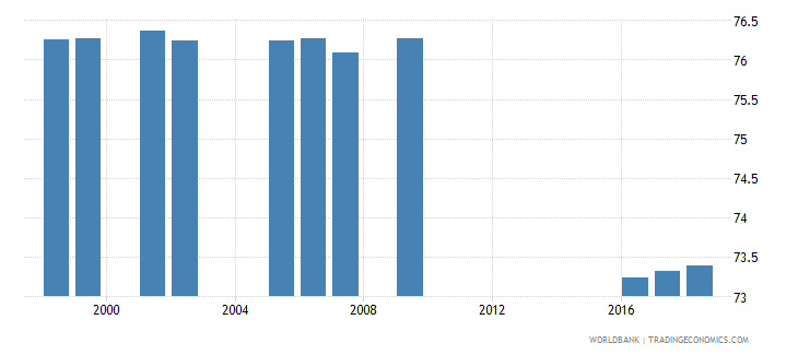 philippines percentage of teachers in lower secondary education who are female percent wb data