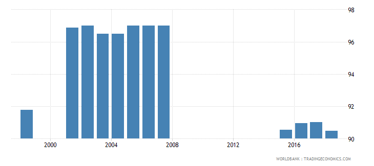 philippines percentage of teachers in pre primary education who are female percent wb data