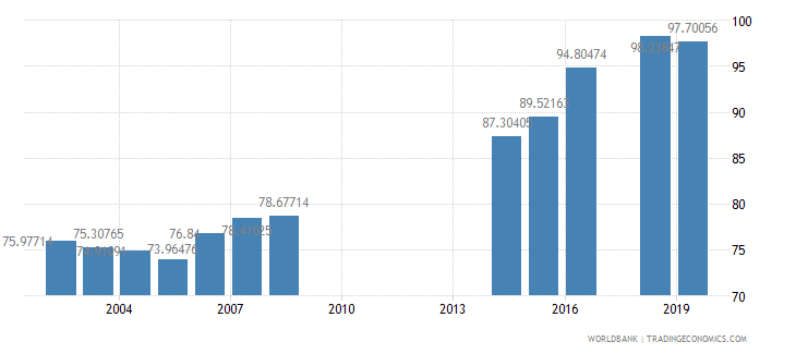 philippines persistence to grade 5 total percent of cohort wb data