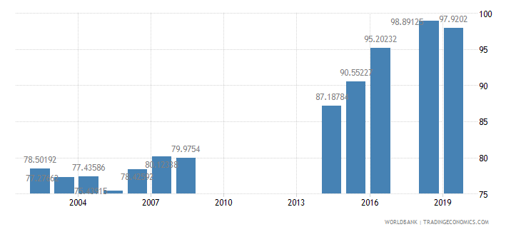 philippines persistence to last grade of primary female percent of cohort wb data