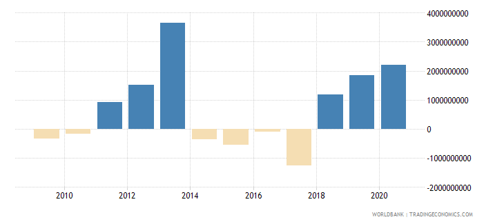 philippines png bonds nfl us dollar wb data
