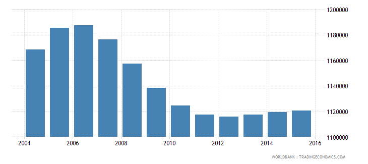 philippines population age 0 male wb data