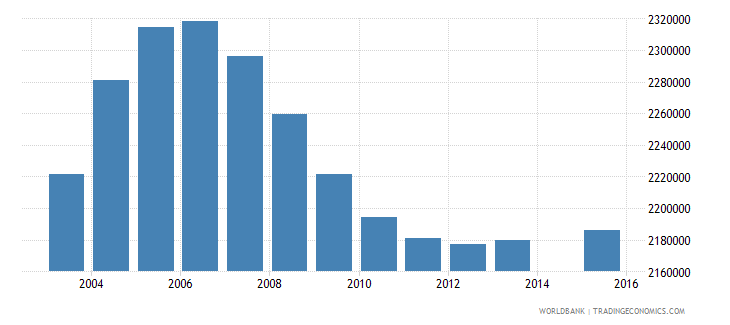 philippines population age 0 total wb data