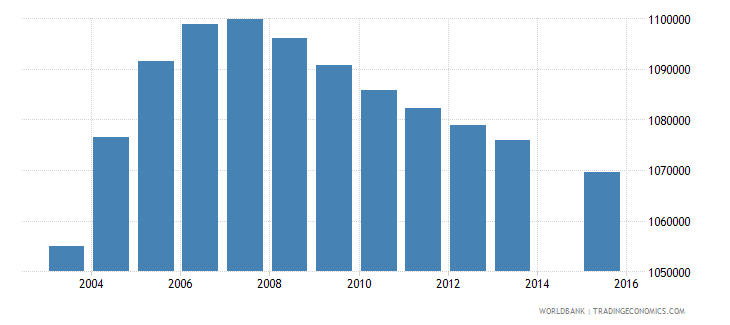 philippines population age 1 female wb data