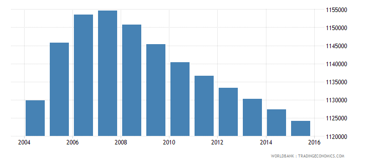 philippines population age 1 male wb data