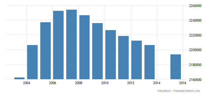 philippines population age 1 total wb data