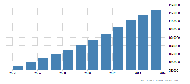 philippines population age 10 male wb data