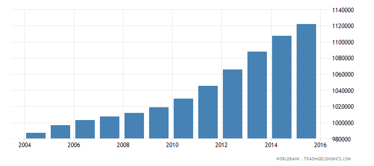 philippines population age 11 male wb data