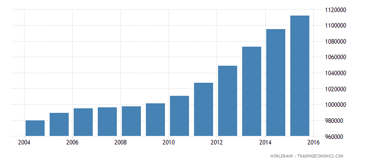 philippines population age 12 male wb data