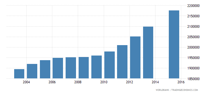 philippines population age 12 total wb data
