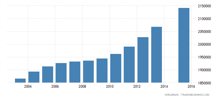 philippines population age 13 total wb data
