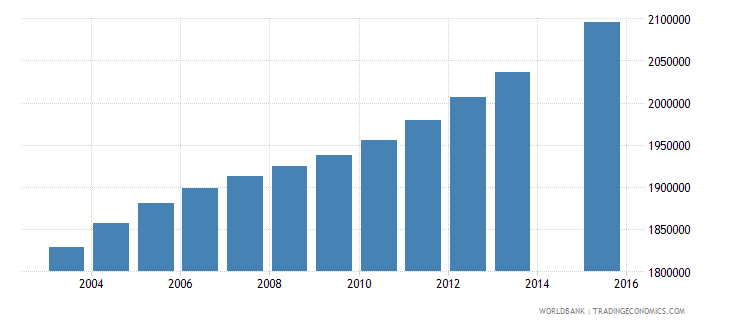 philippines population age 14 total wb data