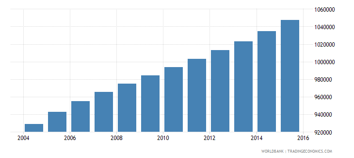philippines population age 15 male wb data