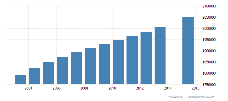 philippines population age 15 total wb data