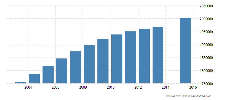 philippines population age 16 total wb data