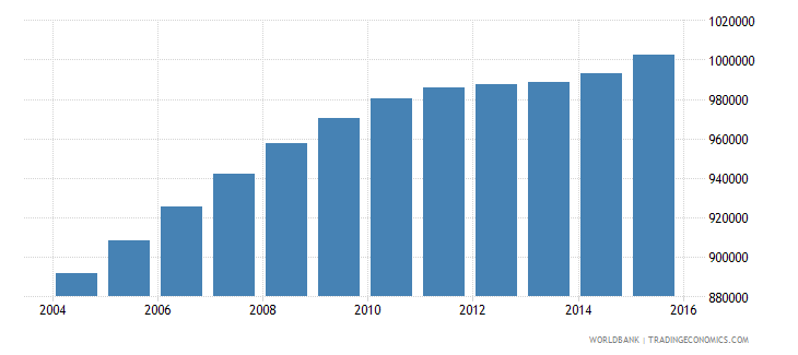 philippines population age 17 male wb data