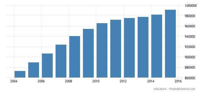 philippines population age 18 male wb data