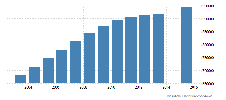 philippines population age 18 total wb data