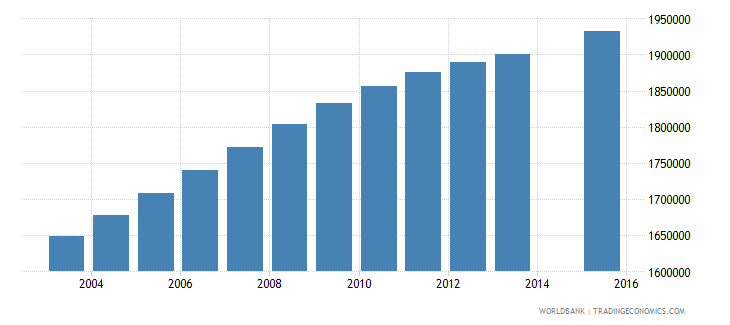 philippines population age 19 total wb data