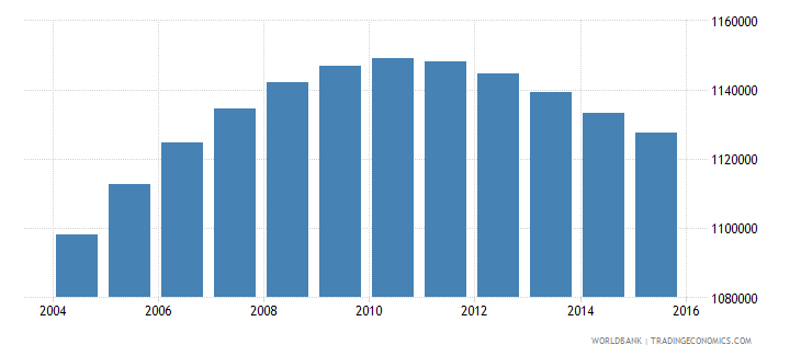 philippines population age 2 male wb data