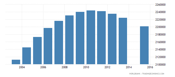 philippines population age 2 total wb data