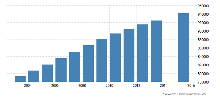 philippines population age 20 female wb data