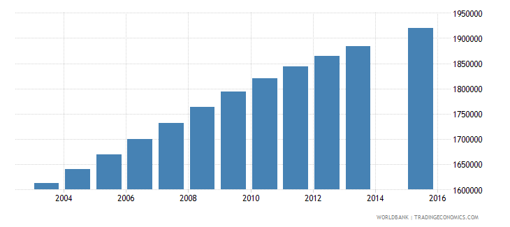philippines population age 20 total wb data