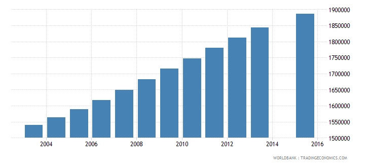 philippines population age 22 total wb data