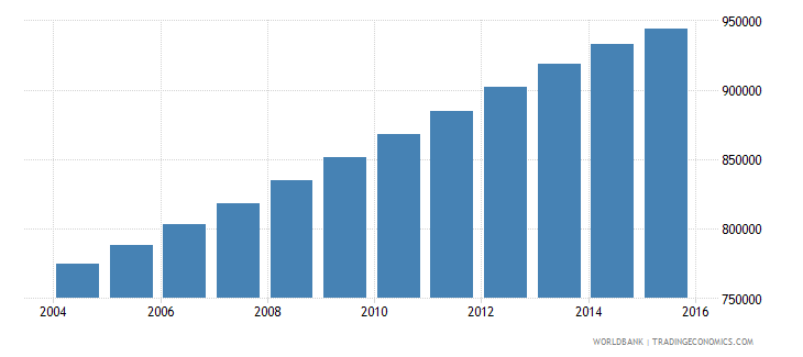 philippines population age 23 male wb data
