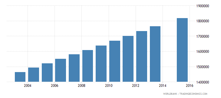 philippines population age 24 total wb data