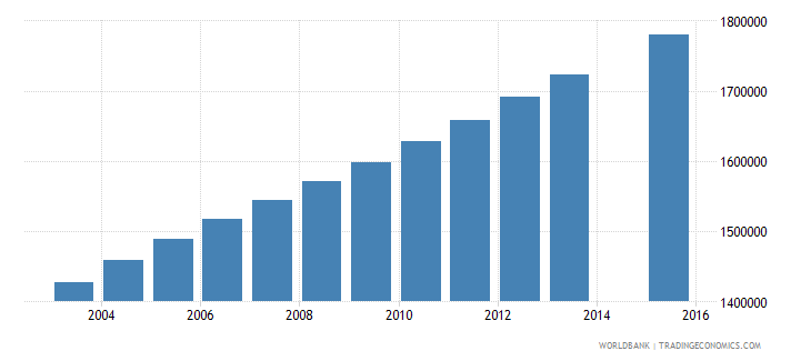 philippines population age 25 total wb data