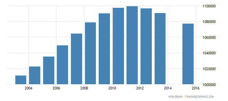 philippines population age 3 female wb data