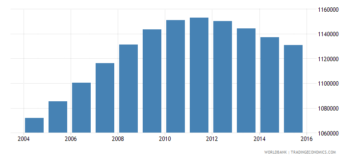 philippines population age 3 male wb data