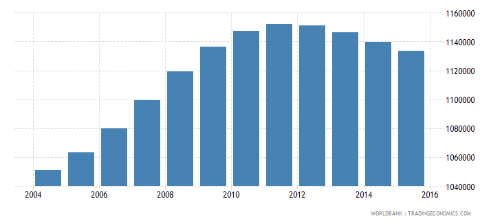 philippines population age 4 male wb data