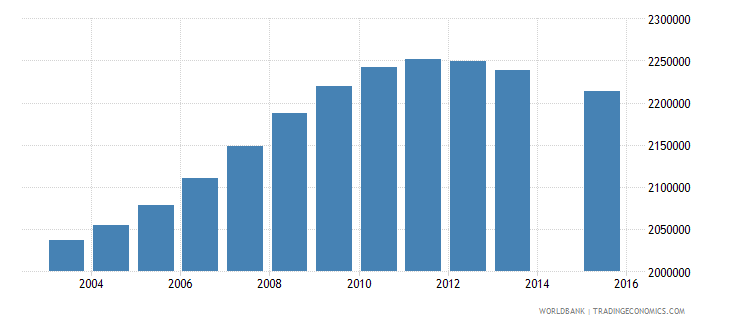 philippines population age 4 total wb data