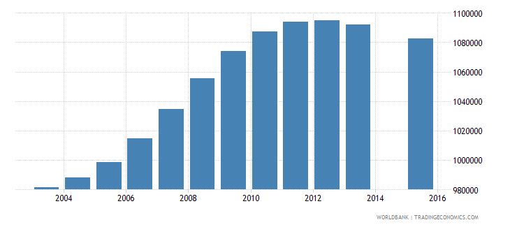 philippines population age 5 female wb data