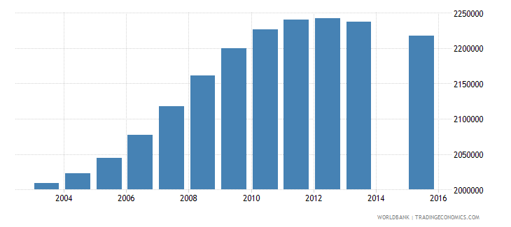 philippines population age 5 total wb data