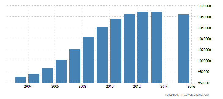 philippines population age 6 female wb data