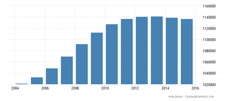 philippines population age 6 male wb data